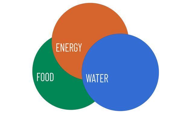 Food WAter Energy Chart